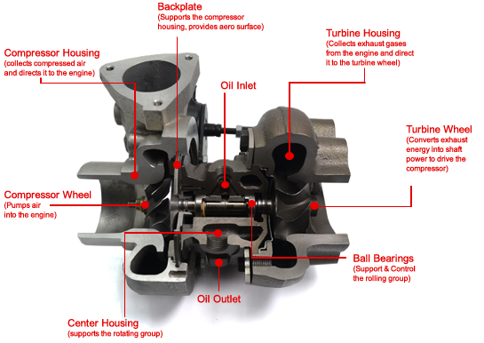 Components of a Turbocharger