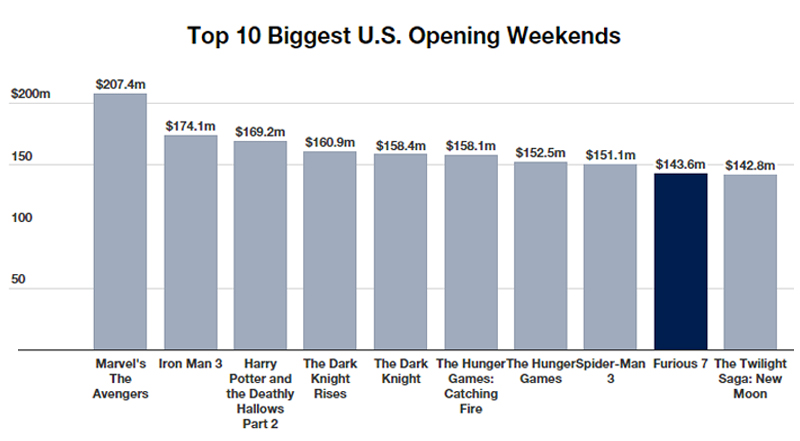 Furious 7 Box Office Weekend Record